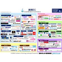 日本ネット経済新聞様 他越境EC相関図に掲載